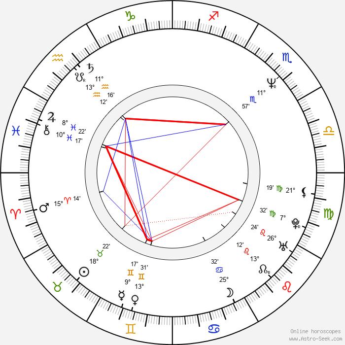Valeriy Todorovskiy - Birth horoscope chart