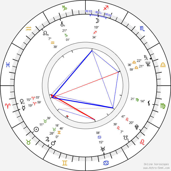 Valery Gergiev - Birth horoscope chart