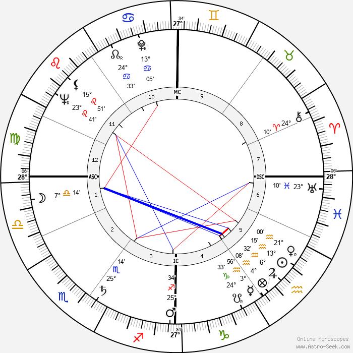 Valéry Giscard d'Estaing - Birth horoscope chart