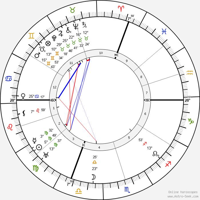 Valery Larbaud - Birth horoscope chart