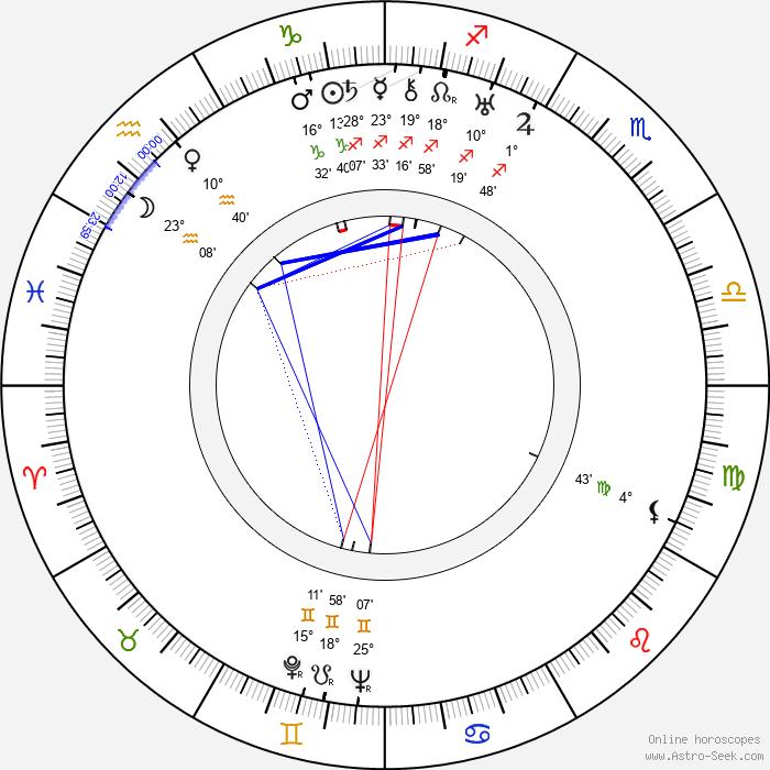 Valja Petrová - Birth horoscope chart