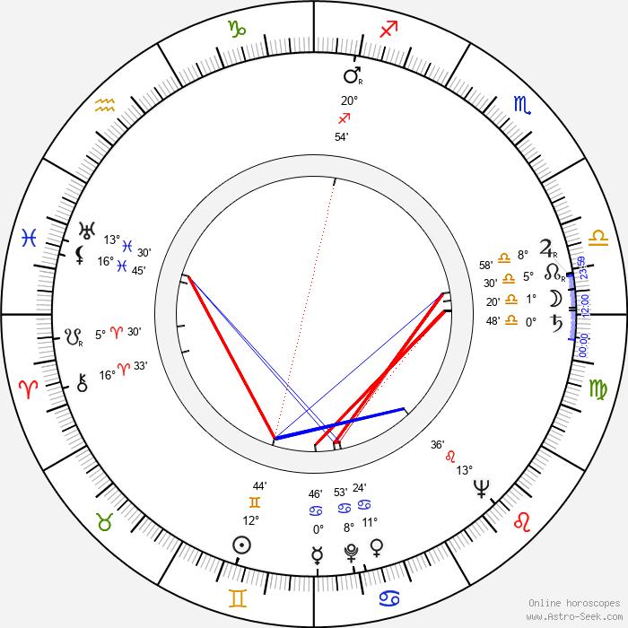 Valja Stýblová - Birth horoscope chart