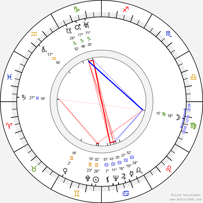 Valtr Taub - Birth horoscope chart