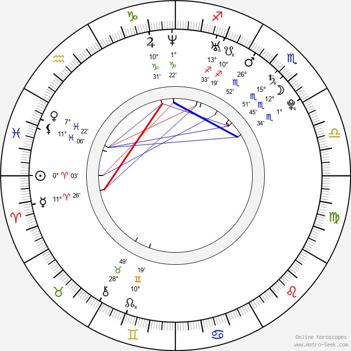 Valtteri Filppula - Birth horoscope chart