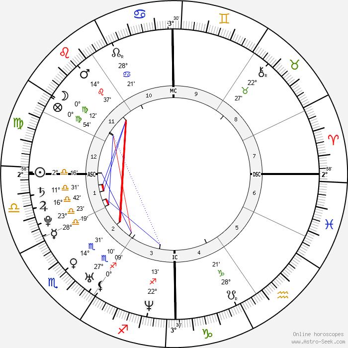 Van Hansis - Birth horoscope chart