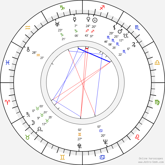 Van Heflin - Birth horoscope chart