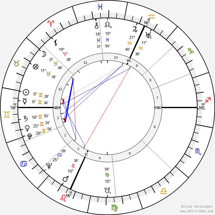 Vance Packard - Birth horoscope chart
