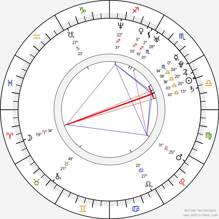 Vanesa Tomasino - Birth horoscope chart
