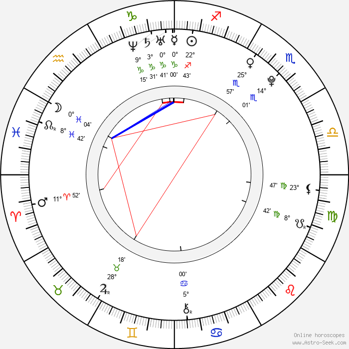 Vanessa Hudgens - Birth horoscope chart