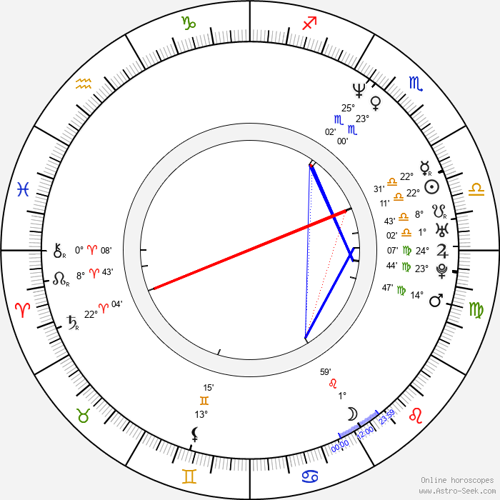 Vanessa Marcil - Birth horoscope chart