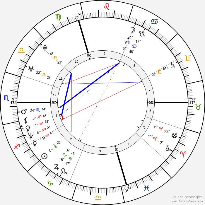 Vanessa Paradis - Birth horoscope chart