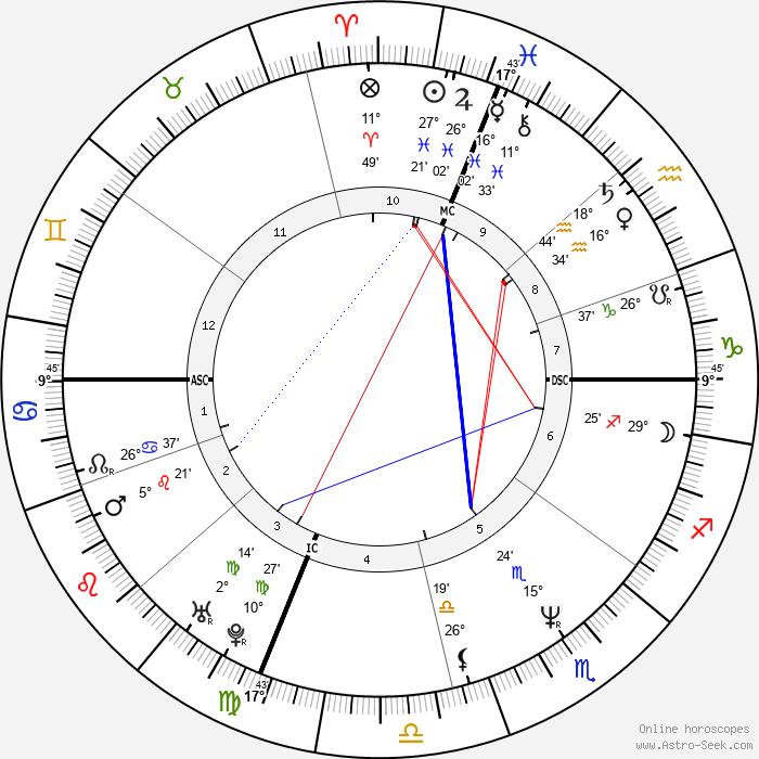 Vanessa Williams - Birth horoscope chart