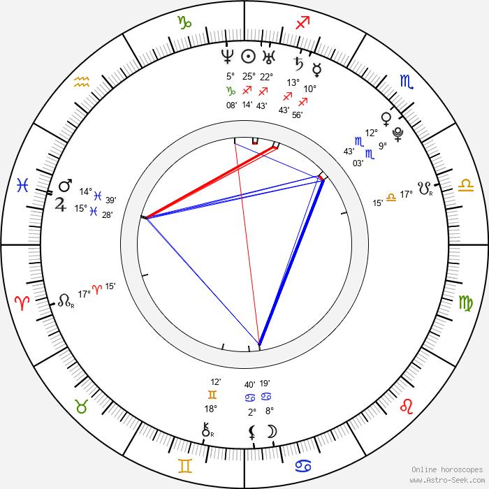 Vanessa Zima - Birth horoscope chart