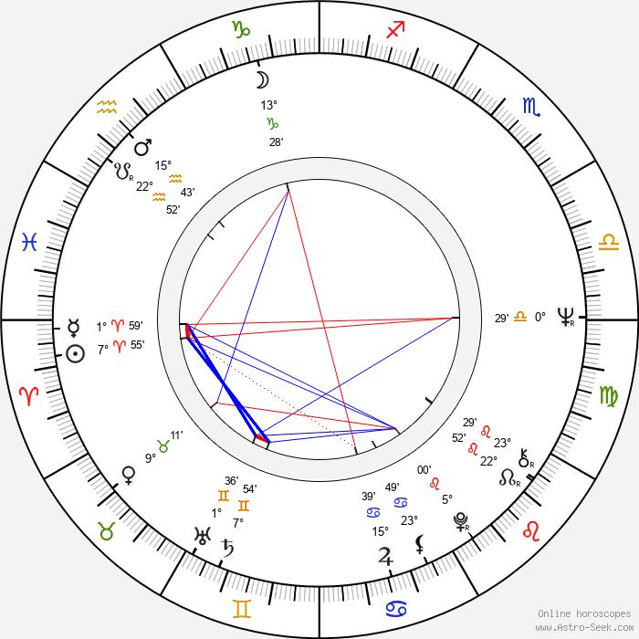Vangelis - Birth horoscope chart