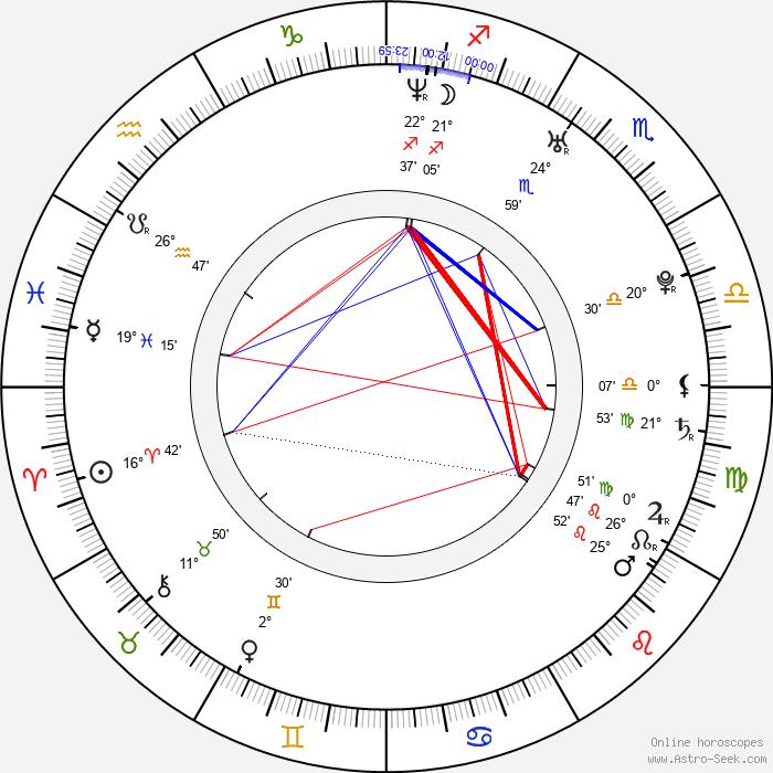 Varvara Koroleva - Birth horoscope chart