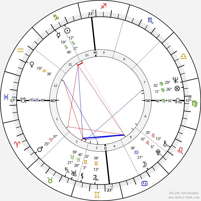 Vasco Graça Moura - Birth horoscope chart