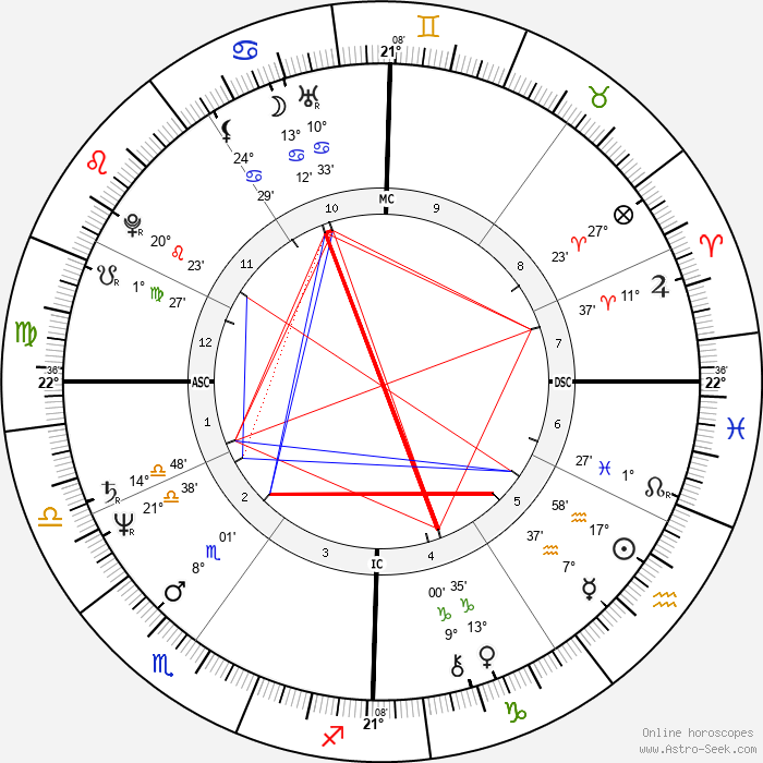 Vasco Rossi - Birth horoscope chart