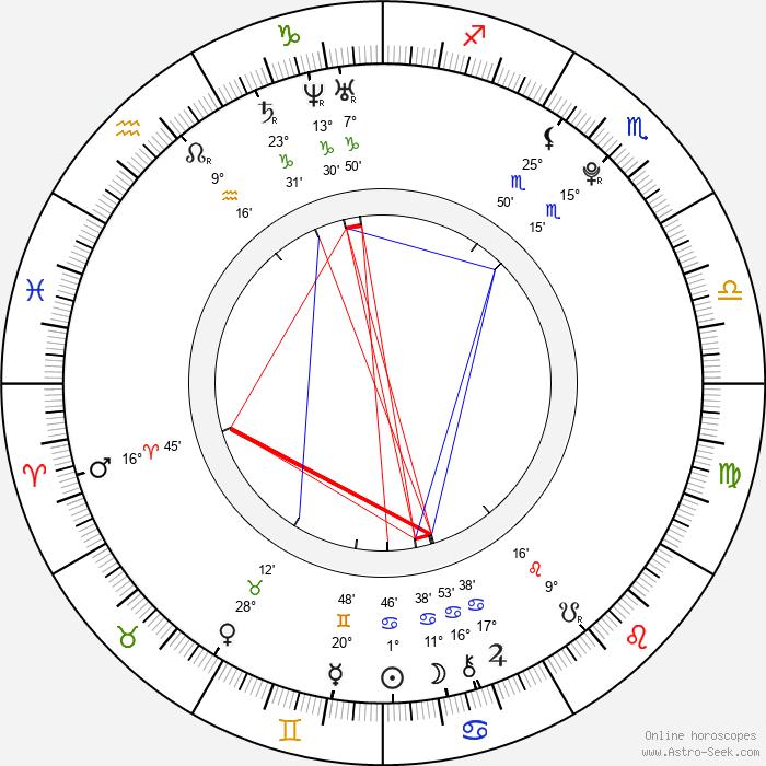 Vasek Pospisil - Birth horoscope chart