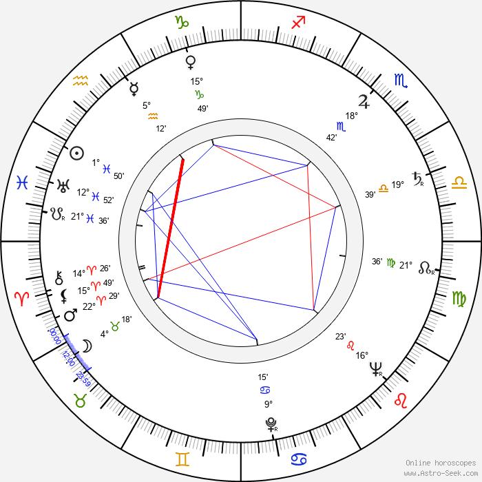 Vasili Levin - Birth horoscope chart