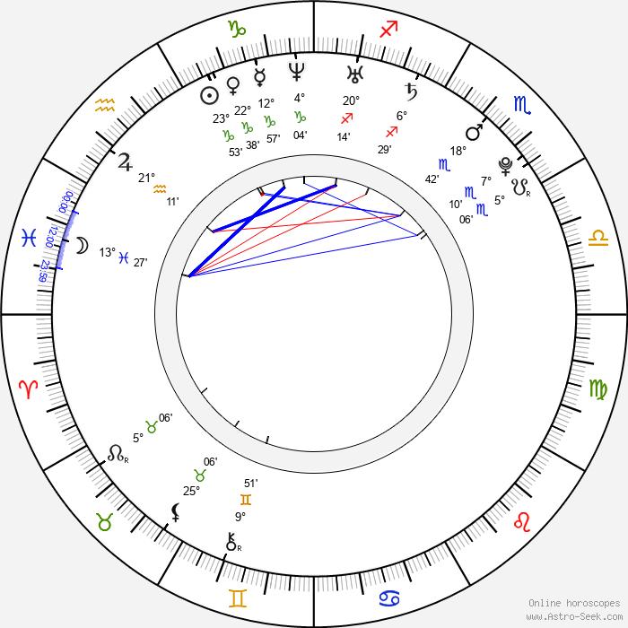 Vasiliy Stepanov - Birth horoscope chart