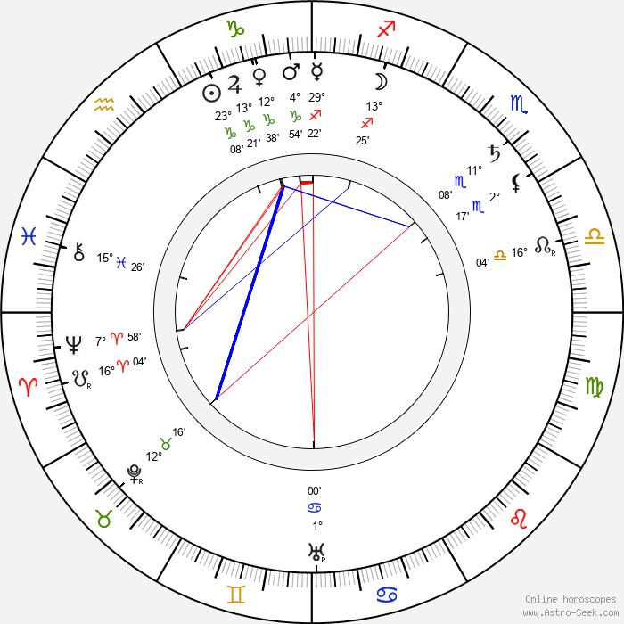 Vasily Kalinnikov - Birth horoscope chart
