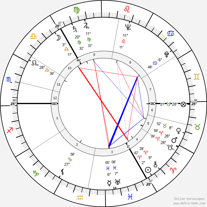 Vasily Smyslov - Birth horoscope chart