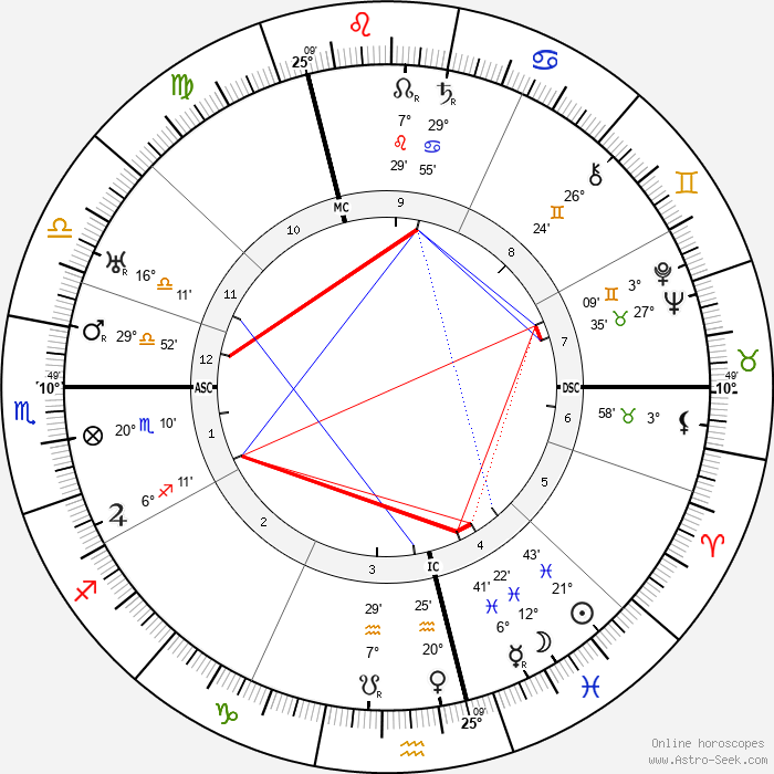 Vaslav Nijinsky - Birth horoscope chart