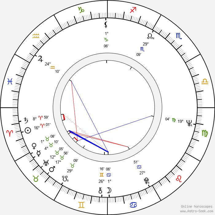 Vassil Mihajlov - Birth horoscope chart