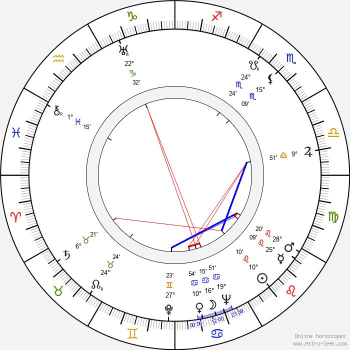 Vatslav Dvorzhetsky - Birth horoscope chart