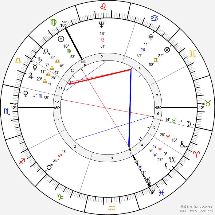 Veikko Ennala - Birth horoscope chart