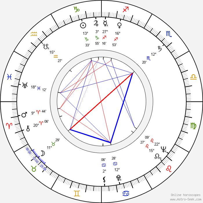 Veikko Hakulinen - Birth horoscope chart