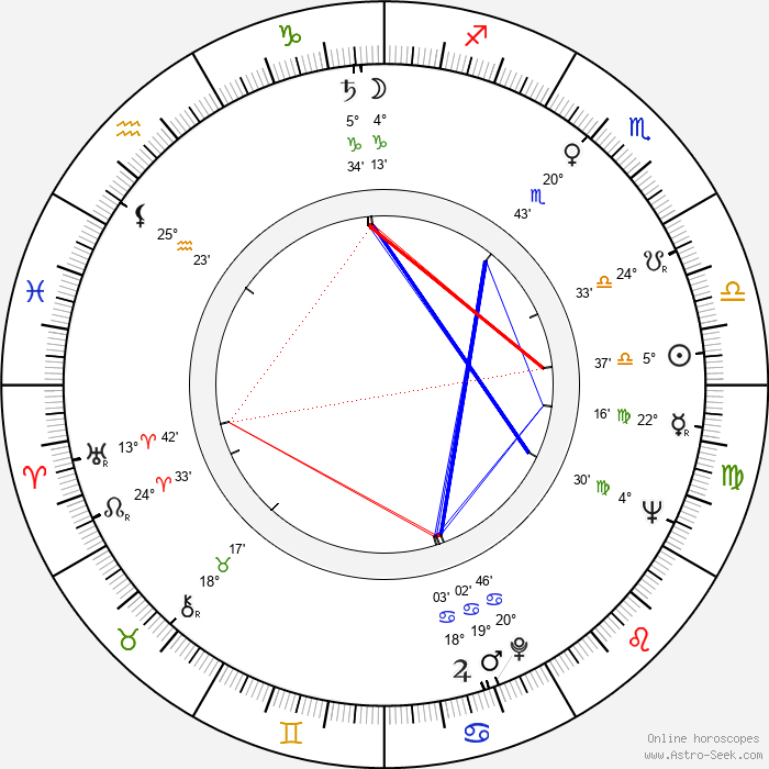 Veikko Hirviniemi - Birth horoscope chart