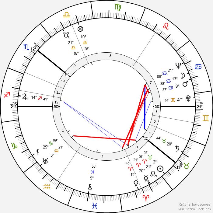 Veikko Lavi - Birth horoscope chart
