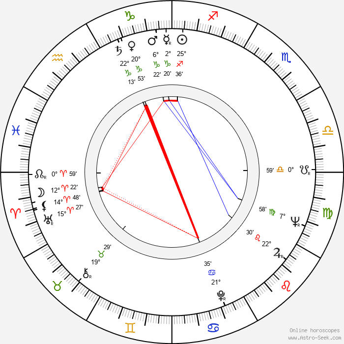 Veikko Mylly - Birth horoscope chart