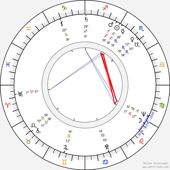 Veikko Roivas - Birth horoscope chart