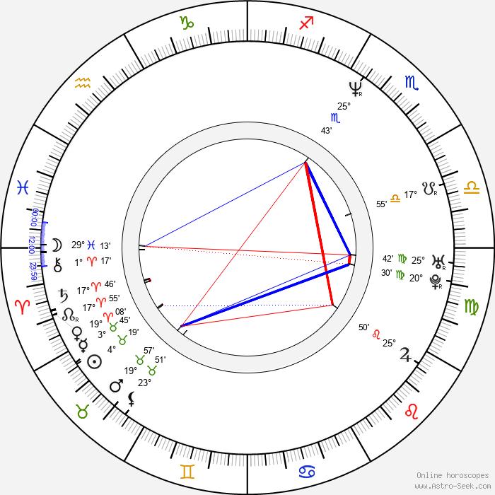 Veit Helmer - Birth horoscope chart
