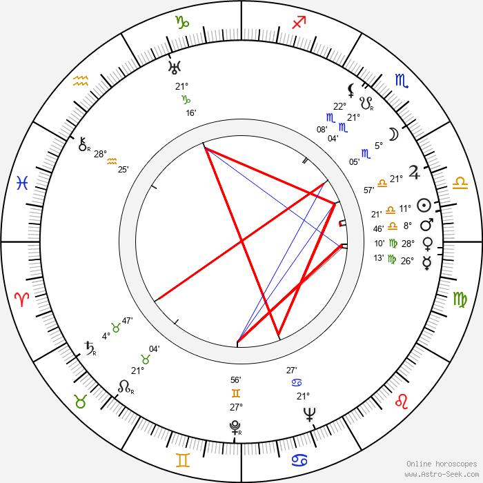 Veli Mustonen - Birth horoscope chart