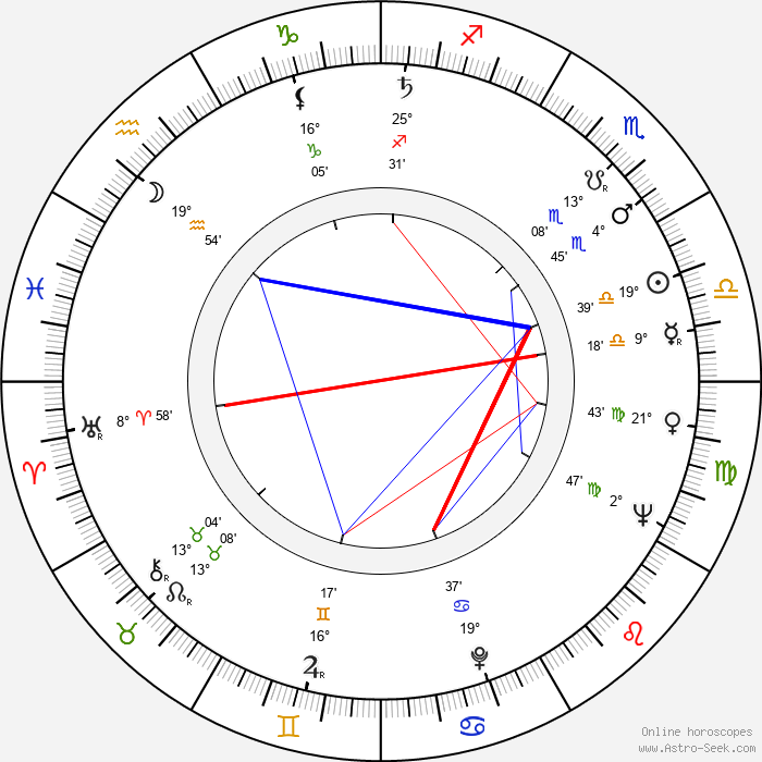 Veli Palonen - Birth horoscope chart