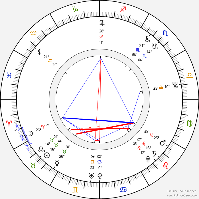 Veli-Pekka Lehto - Birth horoscope chart