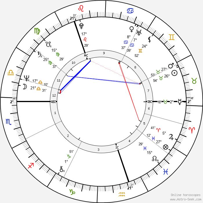Veltto Virtanen - Birth horoscope chart