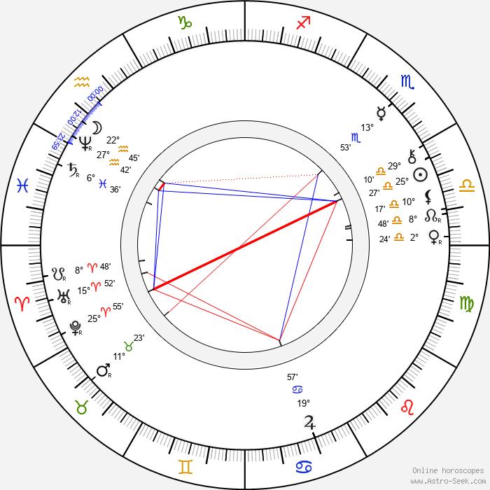 Vendelín Budil - Birth horoscope chart