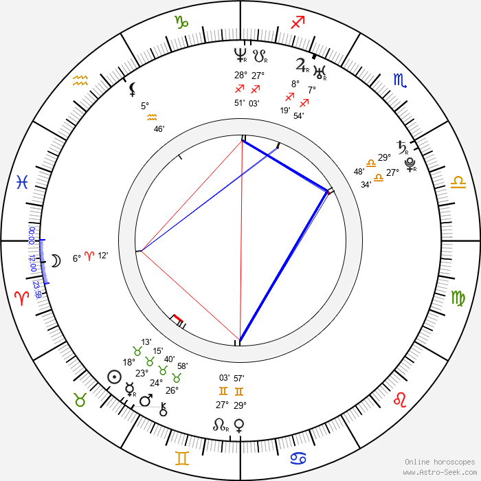 Vendula Bednářová - Birth horoscope chart