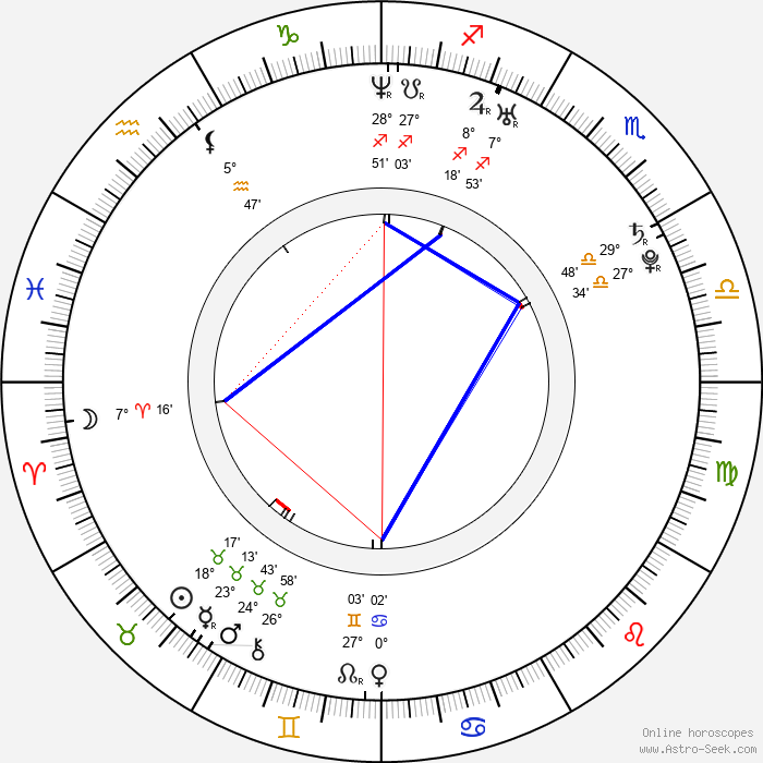 Vendula Bednářová - Birth horoscope chart