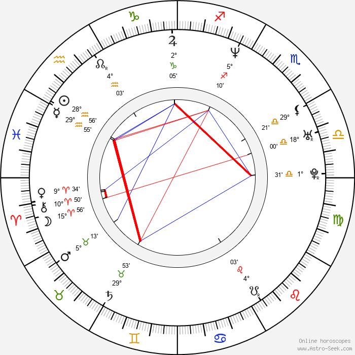 Vendula Pizingerová - Birth horoscope chart