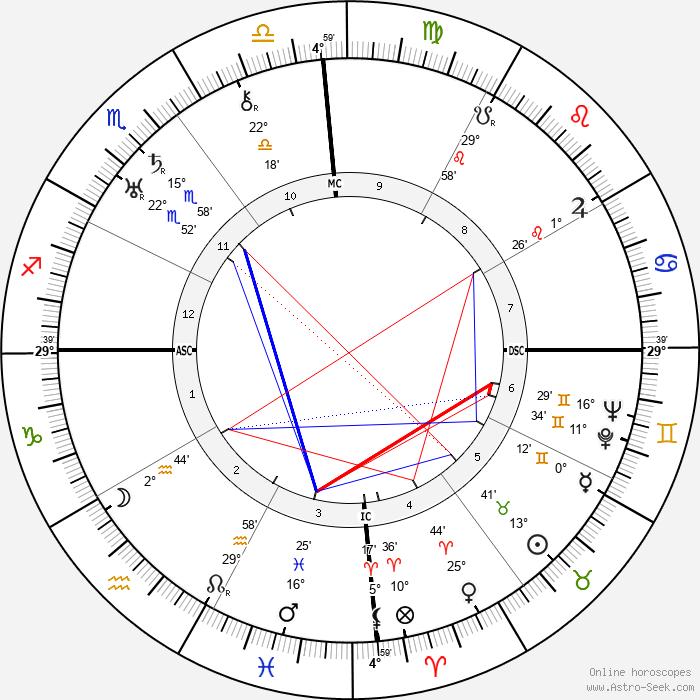 Vengalil Hrishna Menon - Birth horoscope chart