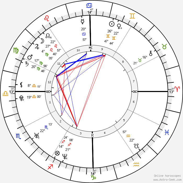 Venus Williams - Birth horoscope chart