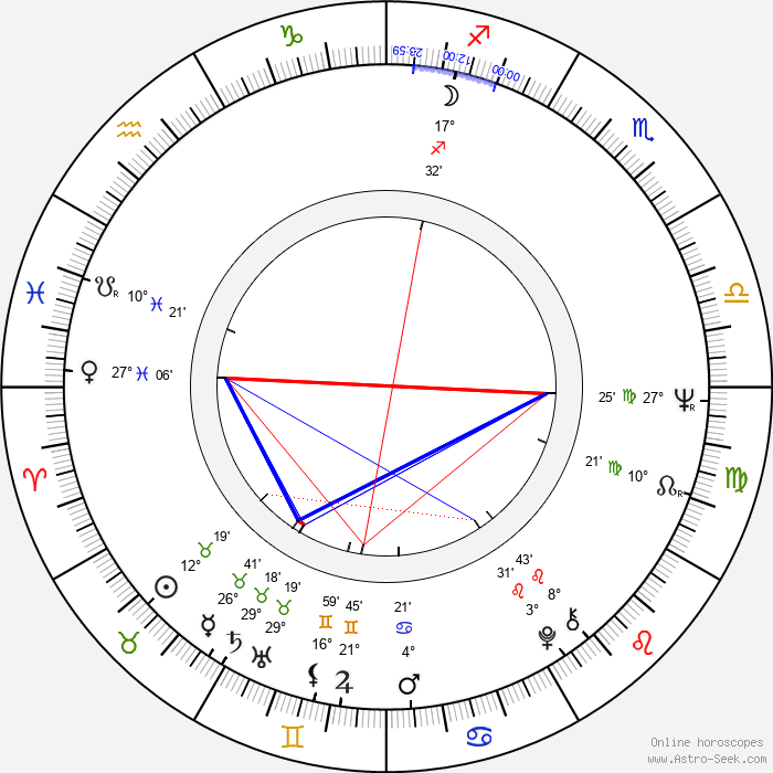 Věra Čáslavská - Birth horoscope chart