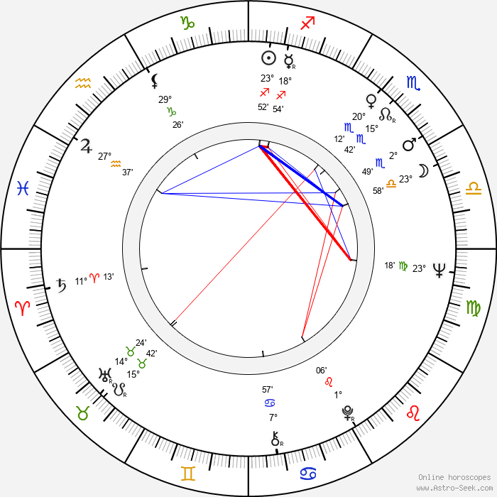 Vera Čukić - Birth horoscope chart