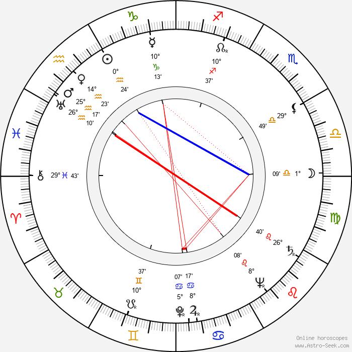 Věra Gabrielová - Birth horoscope chart