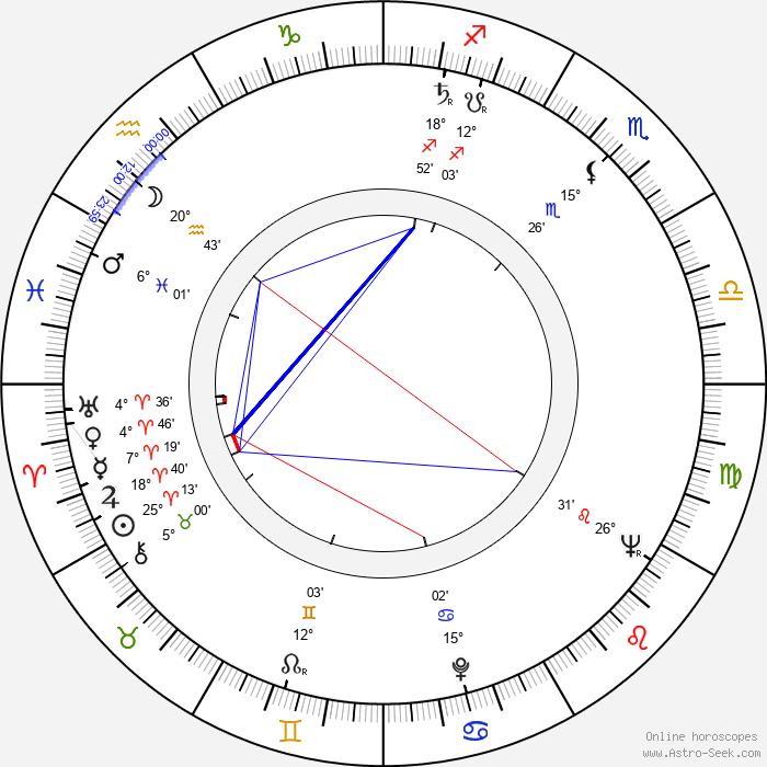 Věra Jordánová - Birth horoscope chart